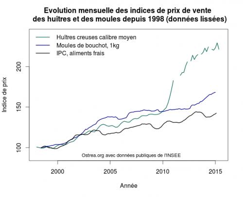 Comparaison entre les différents indices de prix (base 100 en 1998) pour les aliments frais, les huîtres creuses et les moules.