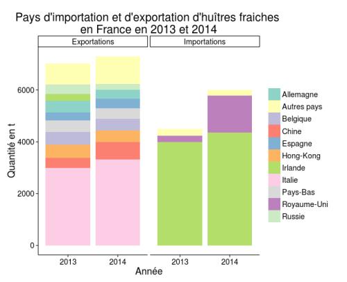 Principaux pays d'importation et d'exportation d'huîtres fraîches en 2013 et 2014