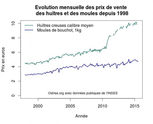 D'après les données de L'INSEE